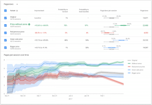 Google Optimize Report